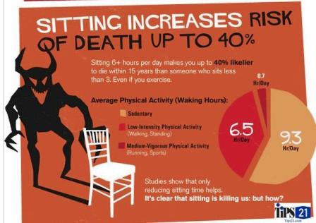 sitting kills 2