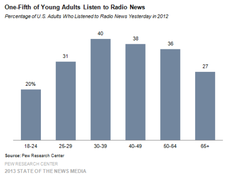 3-One-fifth-of-Young-Adults-Listen-to-Radio-News